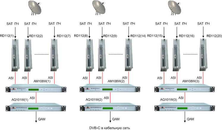 Схема организации трансляции 3