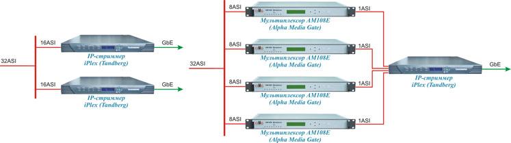 Рис.6 Схема организации IPTV вещания.  Удачная интеграция оборудования AMG с оборудованием других производителей...