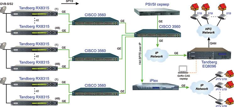 IPTV Ready головная станция