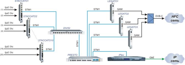 Блок-схема построения цифровой