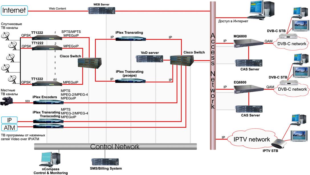 магистральную сеть доступа