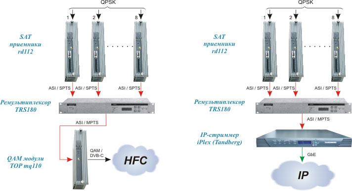 Рис. 2б.  Блок-схема организации услуги цифрового ТВ в формате IPTV.