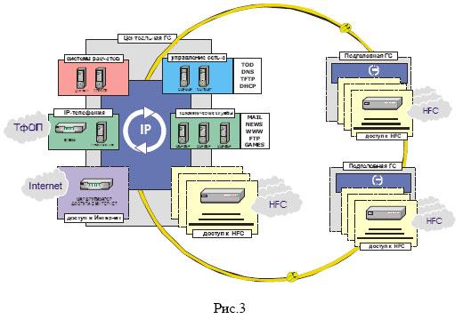 IP-телефонии в сети