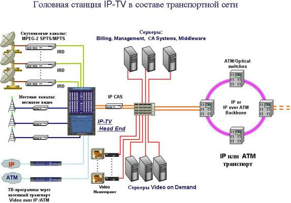 Типовая схема сети IPTV.
